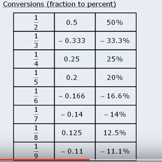 percent-table