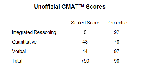 GMAT Day 15 – 2nd Diagnostics Test – Improving